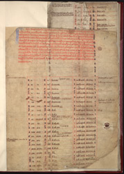 Table for Calculating the Date of Easter Over 1,596 Years, in Annals from Selby